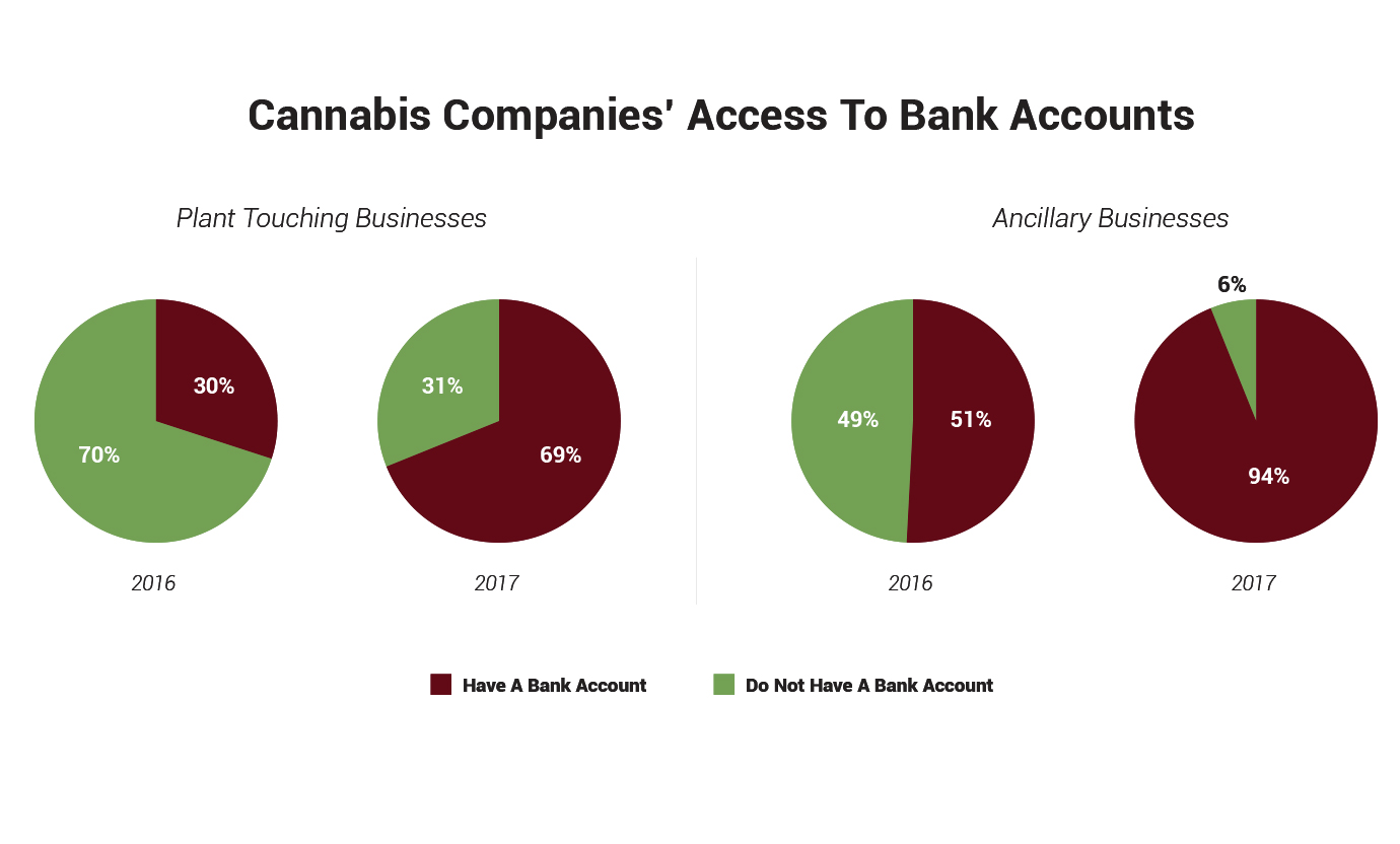 A Major Problem for the Cannabis Industry: Lack of