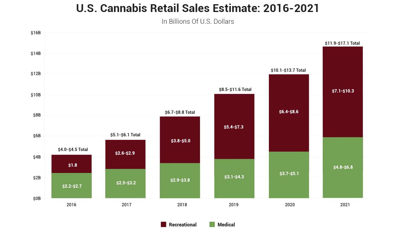 Marijuana Retail Sales