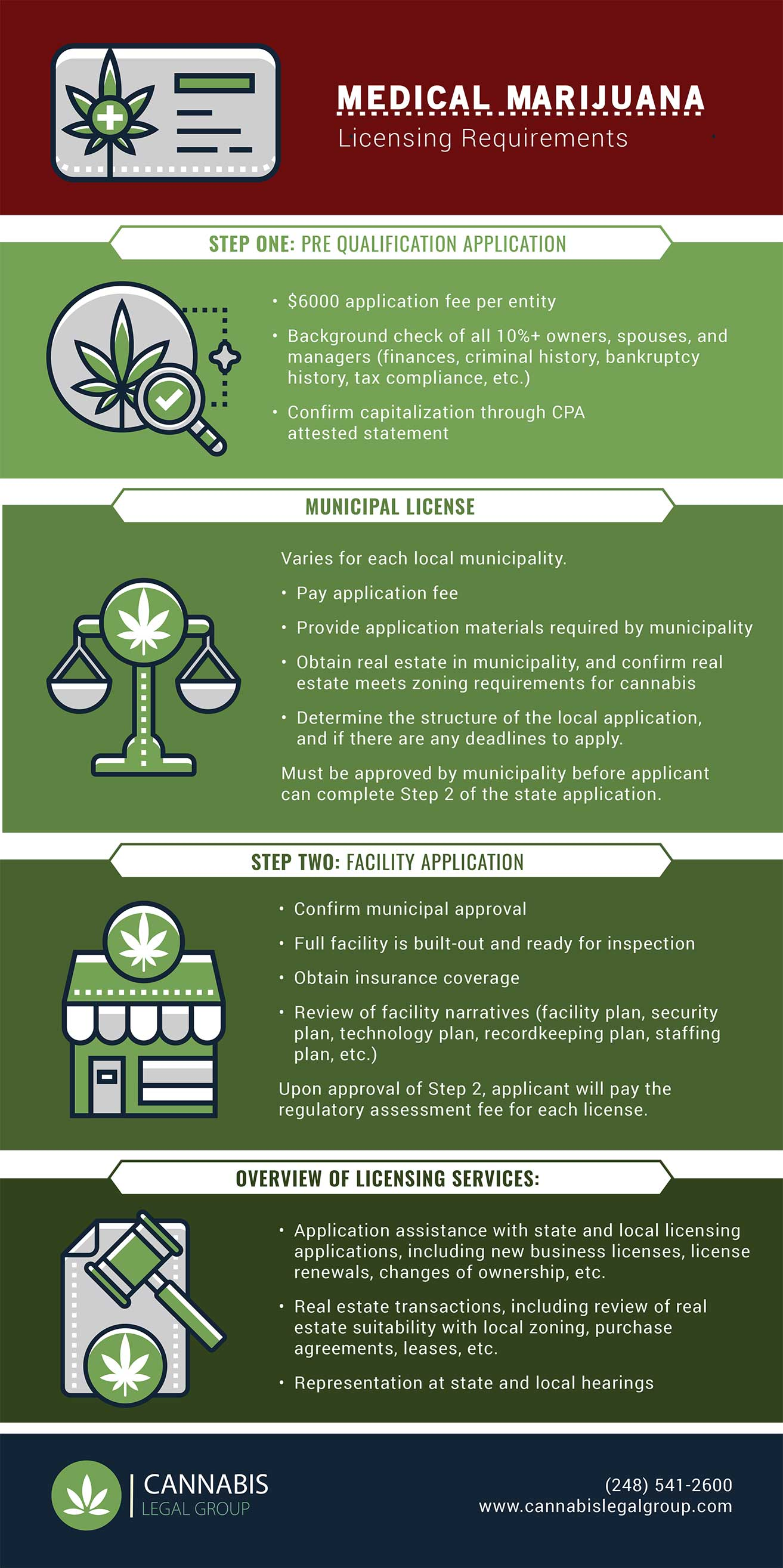 Medical Marijuana Licensing Requirements Infographic