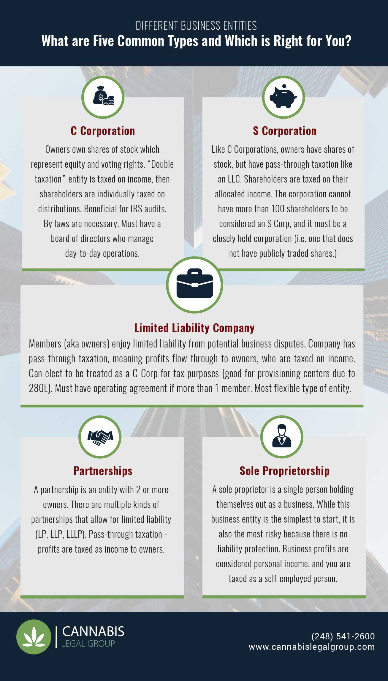 Cannabis Business Types
