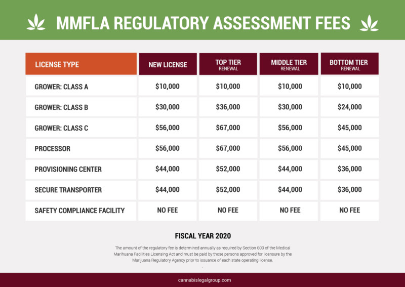 MMFLA Regulatory Fees Fiscal Year 2020