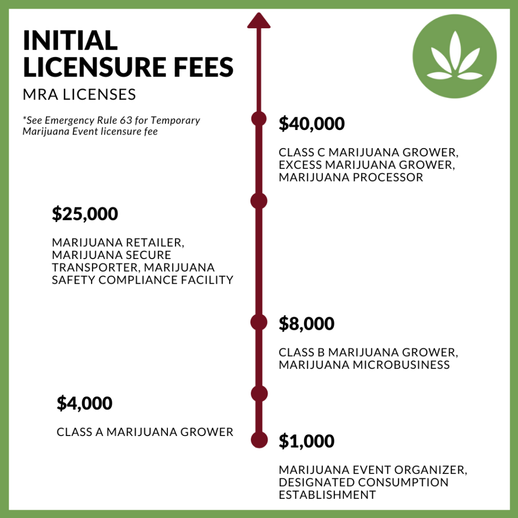 Cannabis Business License Fees in Michigan