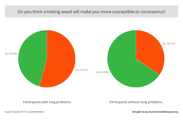 Do you think smoking weed will make you more susceptible to coronavirus?