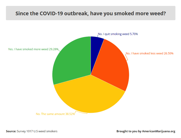 Since the COVID-19 outbreak, have you smoked more weed?