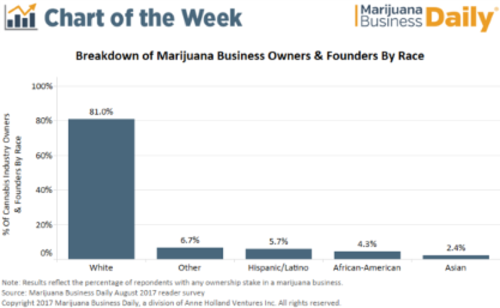 Chart: Percentage of cannabis business owners and founders by race